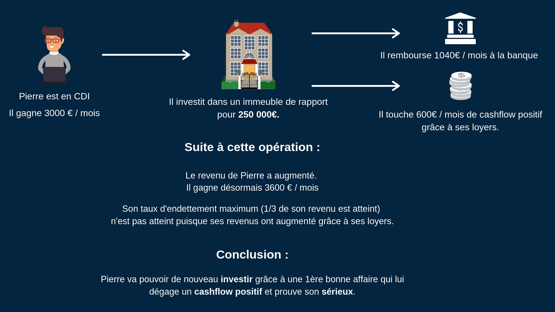 Investir immeuble de rapport