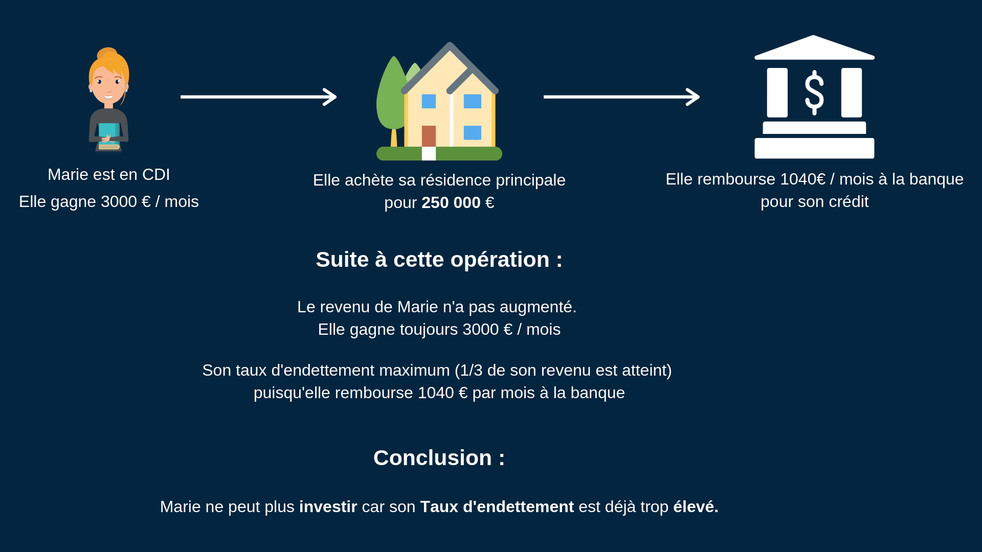 Investir résidence principale