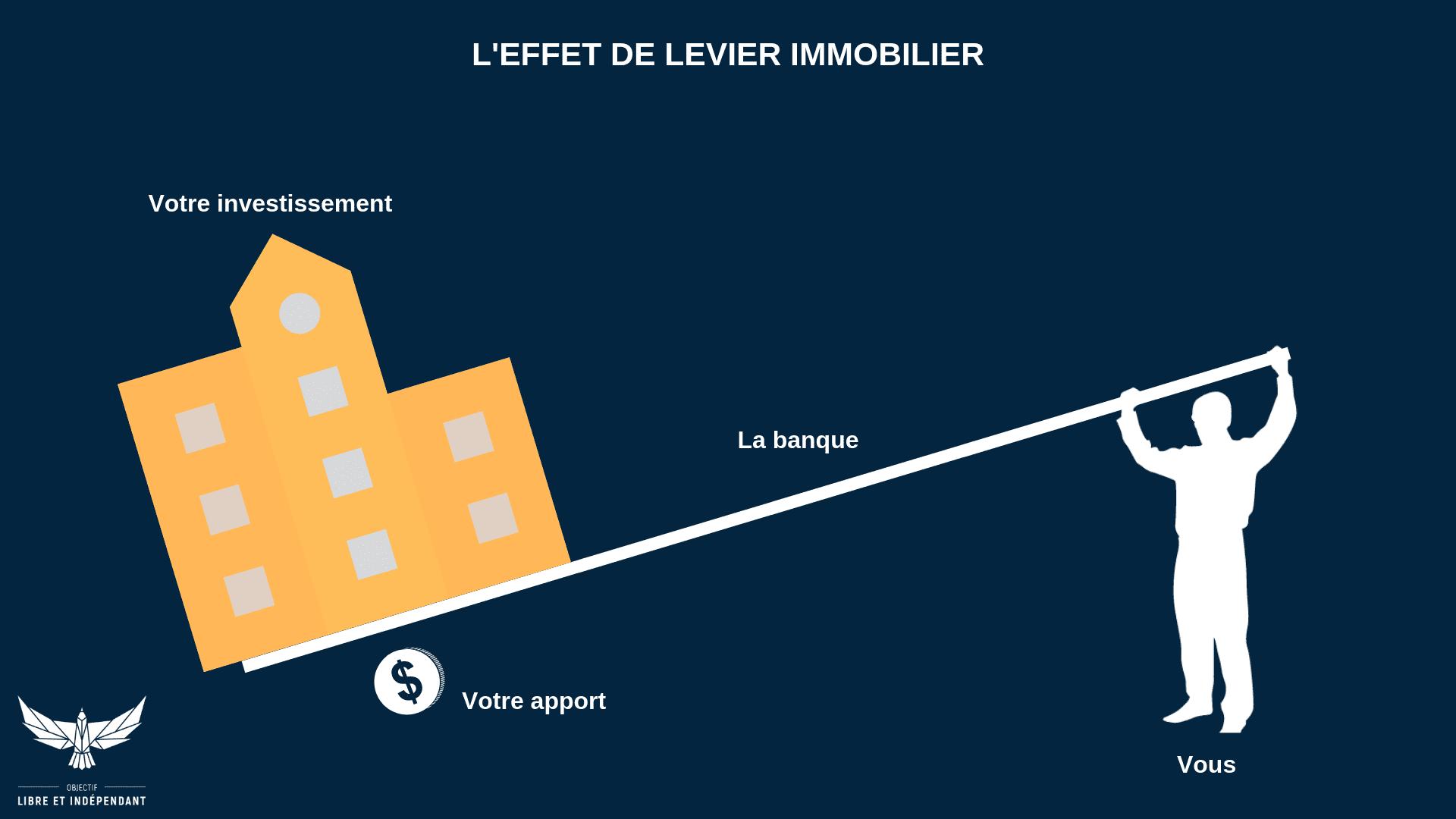 L'EFFET DE LEVIER (1)
