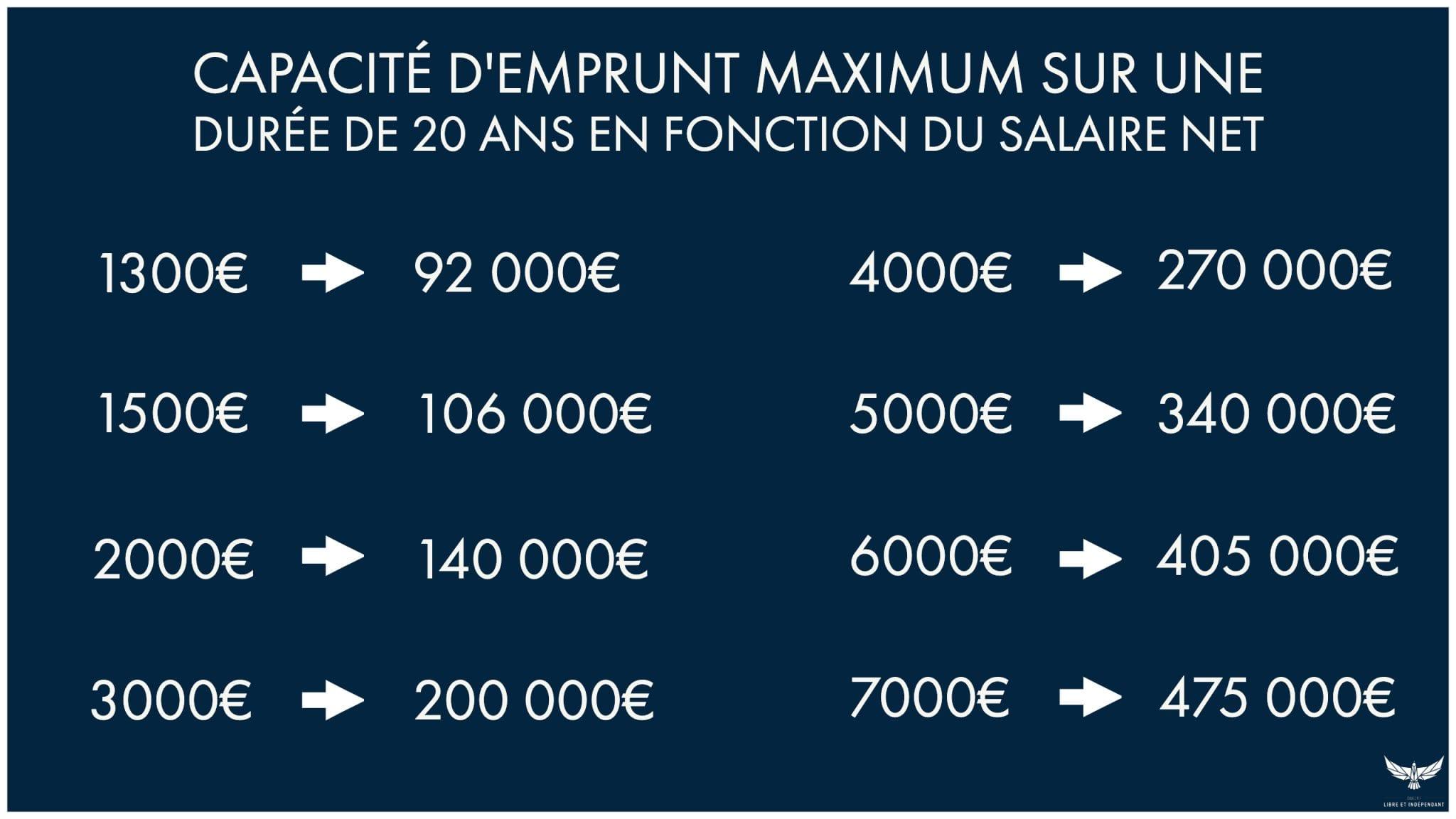 Combien pouvez vous emprunter avec votre salaire